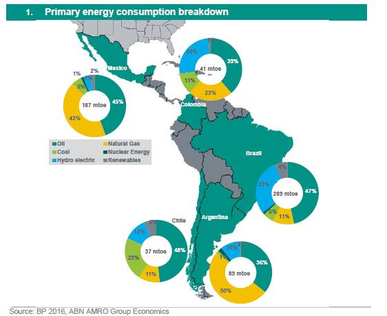 Empresas de energia solar en Colombia