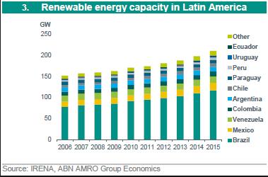 empresas de paneles solares en Colombia