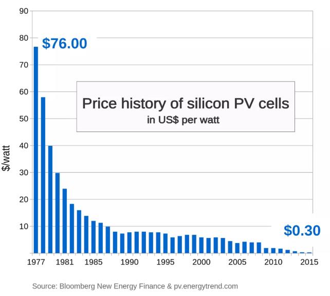paneles solares bogota precios