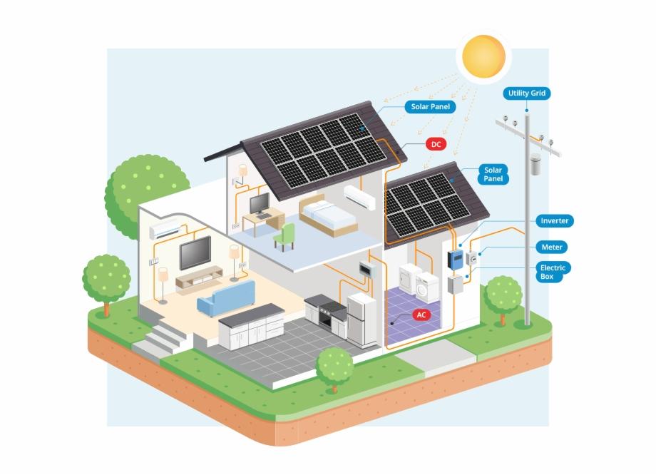 empresas de energía solar en Colombia
